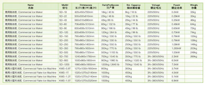 Thông số kỹ thuật Máy làm đá viên Wailaan SD-900
